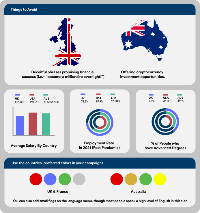 Several identifying characteristics of tier 1 countries presented as infographics.
